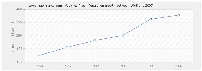 Population Vaux-les-Prés