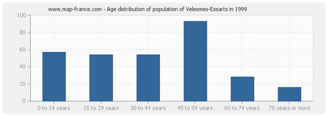 Age distribution of population of Velesmes-Essarts in 1999