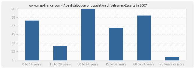 Age distribution of population of Velesmes-Essarts in 2007
