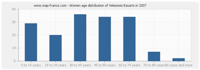 Women age distribution of Velesmes-Essarts in 2007