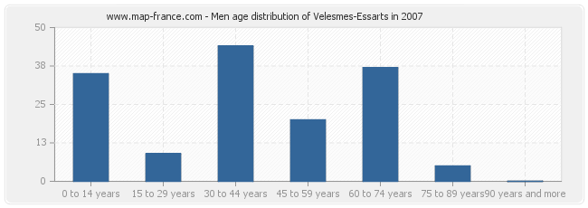 Men age distribution of Velesmes-Essarts in 2007