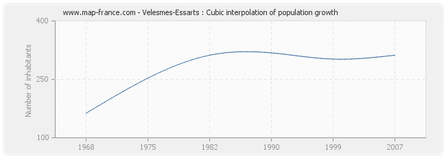Velesmes-Essarts : Cubic interpolation of population growth