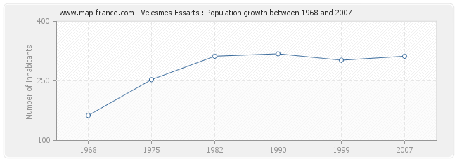 Population Velesmes-Essarts