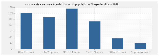 Age distribution of population of Vorges-les-Pins in 1999