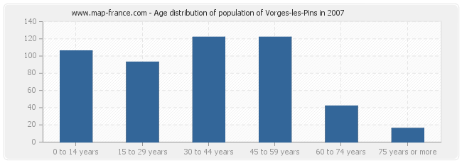 Age distribution of population of Vorges-les-Pins in 2007