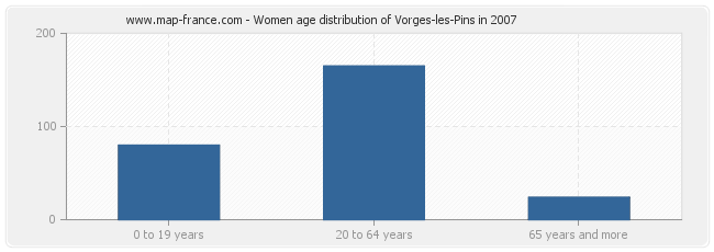Women age distribution of Vorges-les-Pins in 2007