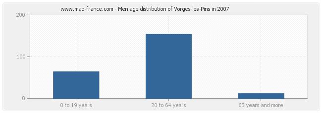 Men age distribution of Vorges-les-Pins in 2007