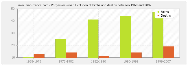 Vorges-les-Pins : Evolution of births and deaths between 1968 and 2007