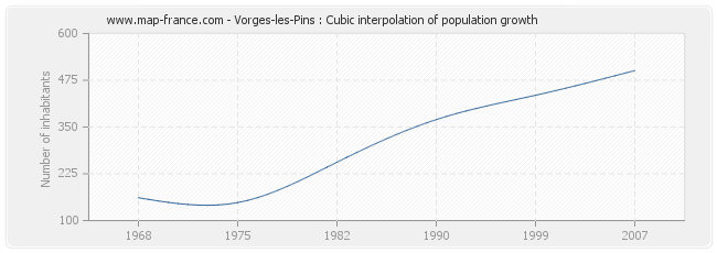 Vorges-les-Pins : Cubic interpolation of population growth