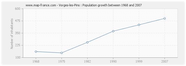 Population Vorges-les-Pins