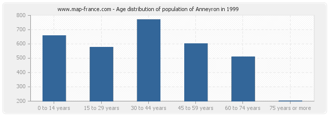 Age distribution of population of Anneyron in 1999