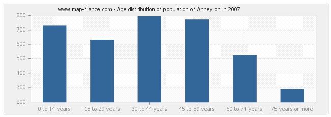 Age distribution of population of Anneyron in 2007