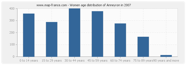 Women age distribution of Anneyron in 2007