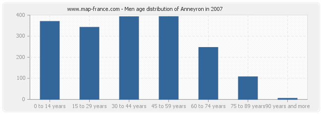 Men age distribution of Anneyron in 2007