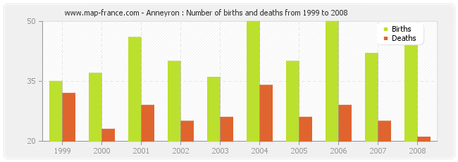 Anneyron : Number of births and deaths from 1999 to 2008