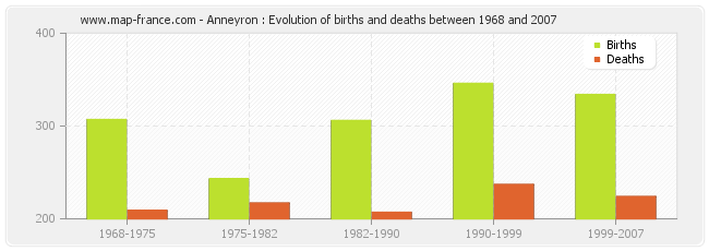 Anneyron : Evolution of births and deaths between 1968 and 2007