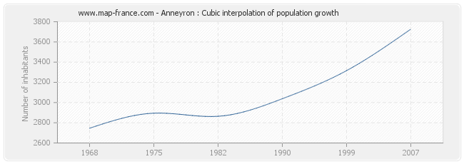 Anneyron : Cubic interpolation of population growth