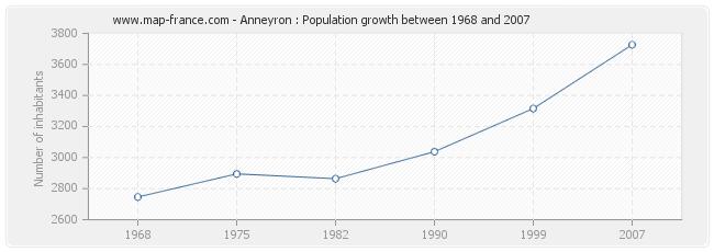 Population Anneyron