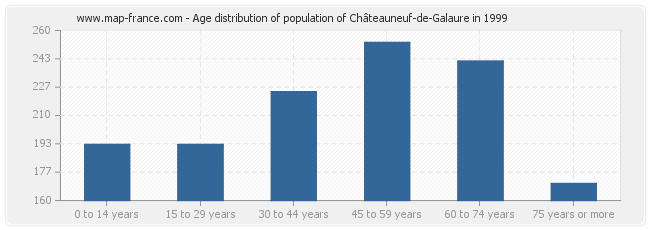 Age distribution of population of Châteauneuf-de-Galaure in 1999