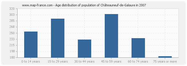 Age distribution of population of Châteauneuf-de-Galaure in 2007
