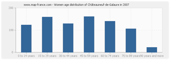 Women age distribution of Châteauneuf-de-Galaure in 2007