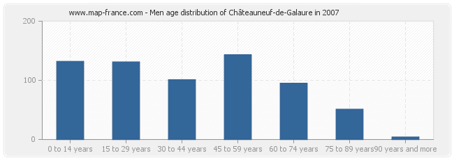 Men age distribution of Châteauneuf-de-Galaure in 2007