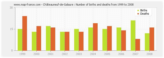 Châteauneuf-de-Galaure : Number of births and deaths from 1999 to 2008