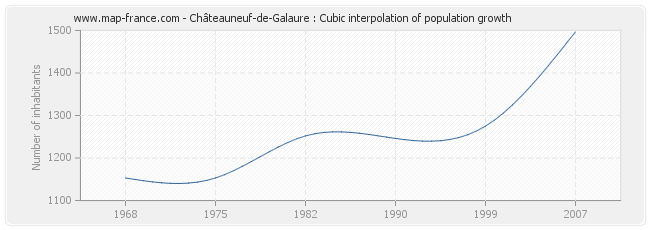 Châteauneuf-de-Galaure : Cubic interpolation of population growth