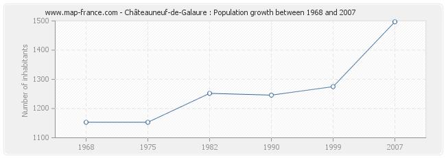 Population Châteauneuf-de-Galaure