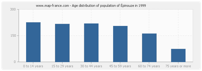 Age distribution of population of Épinouze in 1999