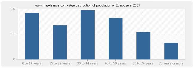Age distribution of population of Épinouze in 2007