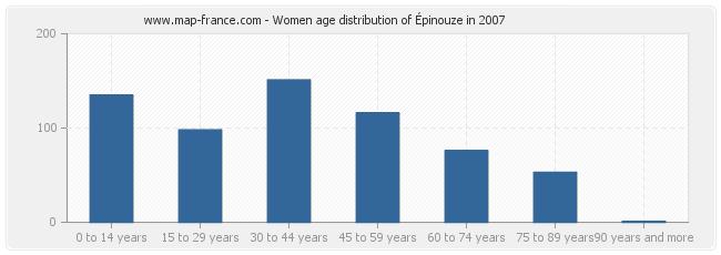 Women age distribution of Épinouze in 2007