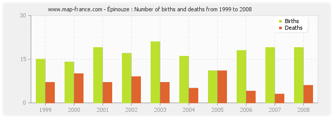 Épinouze : Number of births and deaths from 1999 to 2008