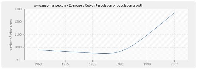 Épinouze : Cubic interpolation of population growth
