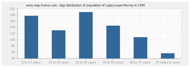 Age distribution of population of Lapeyrouse-Mornay in 1999