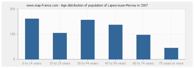 Age distribution of population of Lapeyrouse-Mornay in 2007