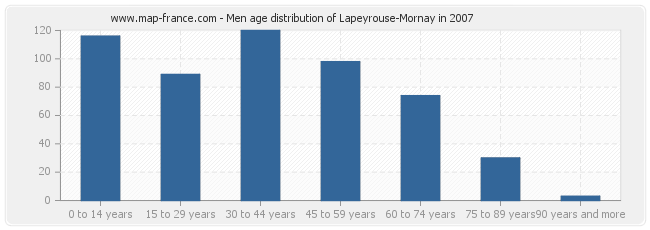 Men age distribution of Lapeyrouse-Mornay in 2007