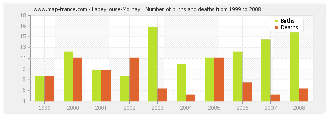 Lapeyrouse-Mornay : Number of births and deaths from 1999 to 2008