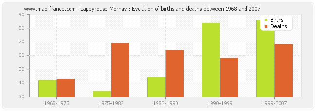 Lapeyrouse-Mornay : Evolution of births and deaths between 1968 and 2007