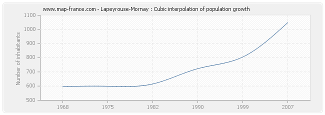 Lapeyrouse-Mornay : Cubic interpolation of population growth