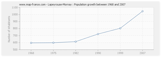 Population Lapeyrouse-Mornay
