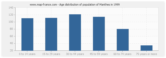 Age distribution of population of Manthes in 1999