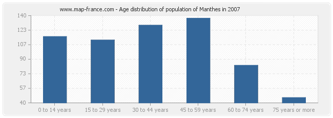 Age distribution of population of Manthes in 2007