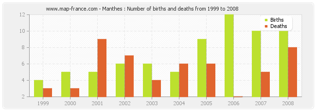Manthes : Number of births and deaths from 1999 to 2008