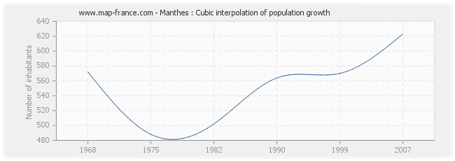 Manthes : Cubic interpolation of population growth
