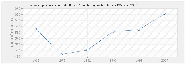 Population Manthes