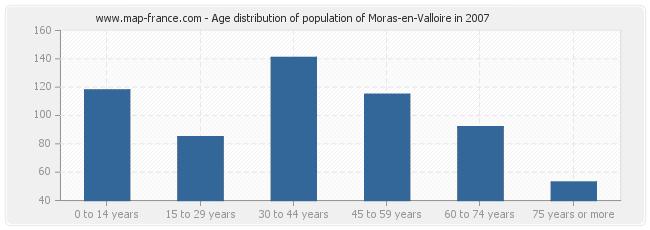 Age distribution of population of Moras-en-Valloire in 2007