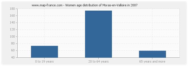 Women age distribution of Moras-en-Valloire in 2007