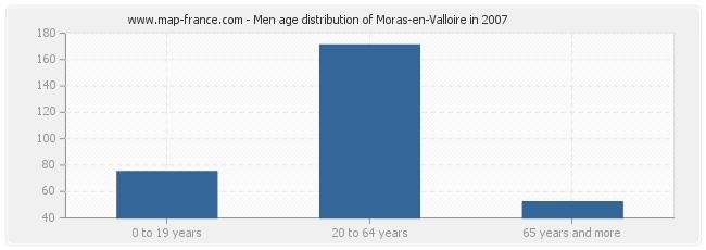 Men age distribution of Moras-en-Valloire in 2007
