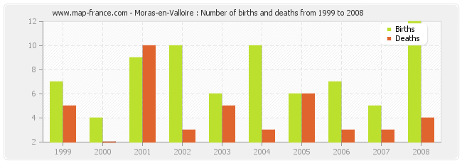 Moras-en-Valloire : Number of births and deaths from 1999 to 2008